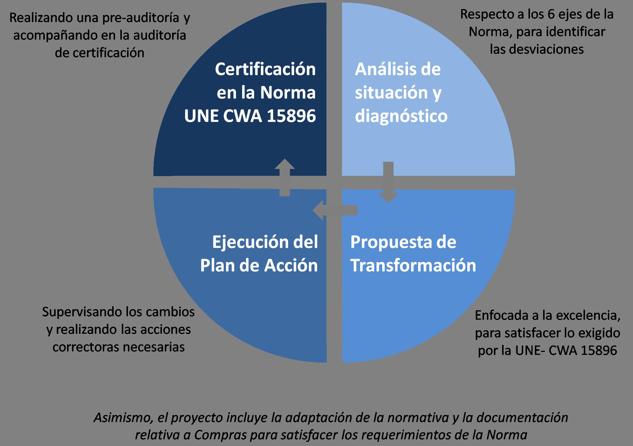 Proyecto Norma europea de compras UNE CWA 15896